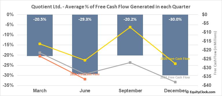 Quotient Ltd. (NASD:QTNT) Free Cash Flow Seasonality