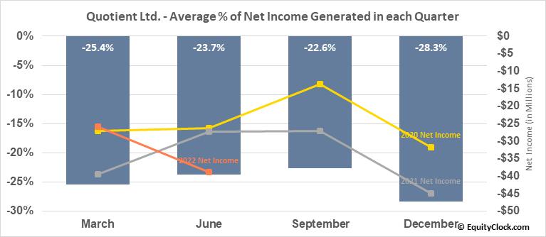 Quotient Ltd. (NASD:QTNT) Net Income Seasonality