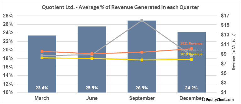 Quotient Ltd. (NASD:QTNT) Revenue Seasonality