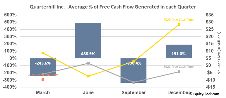 Quarterhill Inc. (TSE:QTRH.TO) Free Cash Flow Seasonality