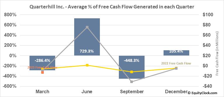 Quarterhill Inc. (TSE:QTRH.TO) Free Cash Flow Seasonality