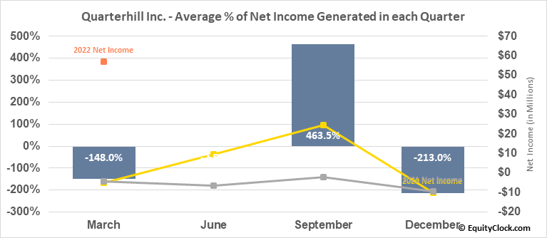 Quarterhill Inc. (TSE:QTRH.TO) Net Income Seasonality