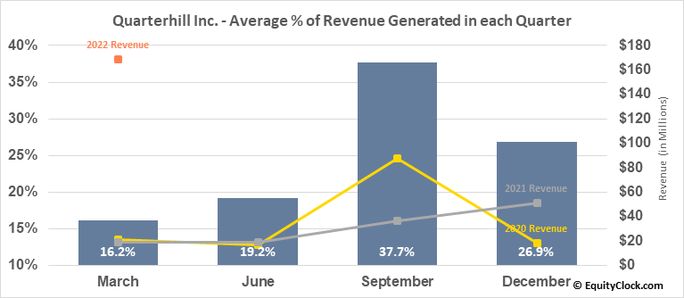 Quarterhill Inc. (TSE:QTRH.TO) Revenue Seasonality
