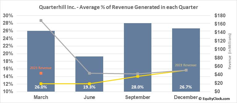 Quarterhill Inc. (TSE:QTRH.TO) Revenue Seasonality