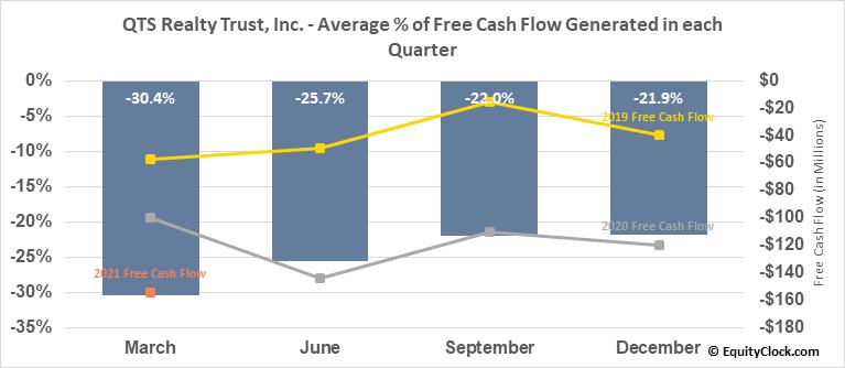 QTS Realty Trust, Inc. (NYSE:QTS) Free Cash Flow Seasonality