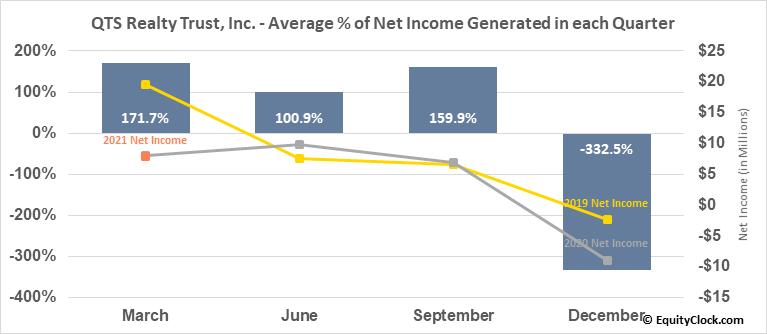 QTS Realty Trust, Inc. (NYSE:QTS) Net Income Seasonality