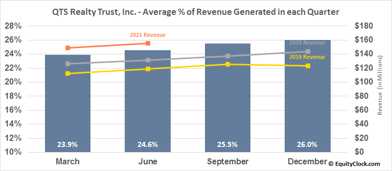 QTS Realty Trust, Inc. (NYSE:QTS) Revenue Seasonality
