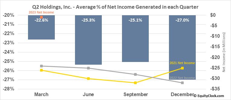 Q2 Holdings, Inc. (NYSE:QTWO) Net Income Seasonality