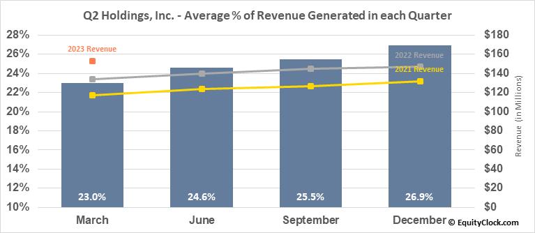 Q2 Holdings, Inc. (NYSE:QTWO) Revenue Seasonality