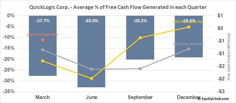 QuickLogic Corp. (NASD:QUIK) Free Cash Flow Seasonality