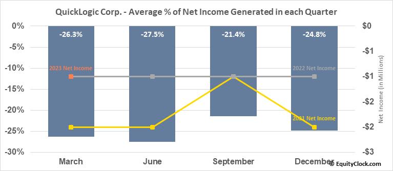 QuickLogic Corp. (NASD:QUIK) Net Income Seasonality