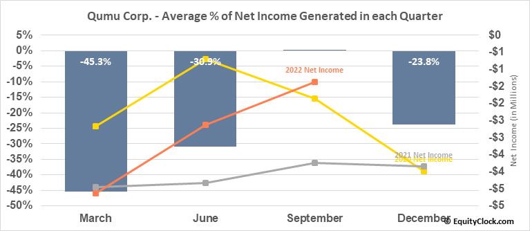 Qumu Corp. (NASD:QUMU) Net Income Seasonality