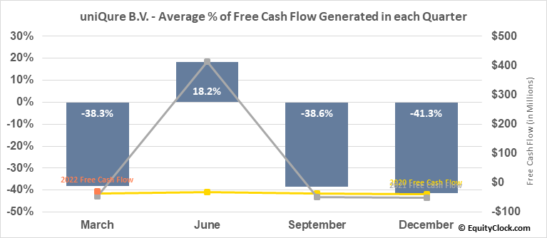 uniQure B.V. (NASD:QURE) Free Cash Flow Seasonality