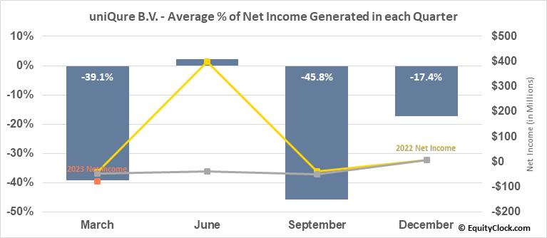 uniQure B.V. (NASD:QURE) Net Income Seasonality