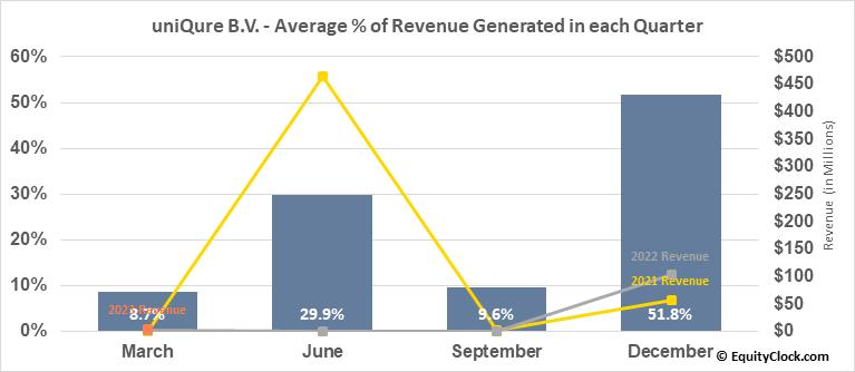 uniQure B.V. (NASD:QURE) Revenue Seasonality