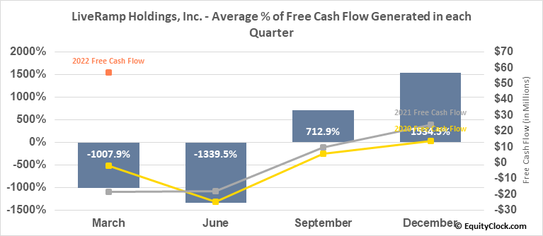 LiveRamp Holdings, Inc. (NYSE:RAMP) Free Cash Flow Seasonality