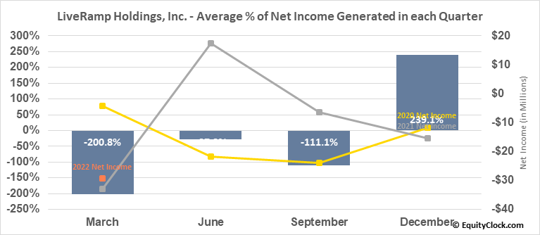 LiveRamp Holdings, Inc. (NYSE:RAMP) Net Income Seasonality