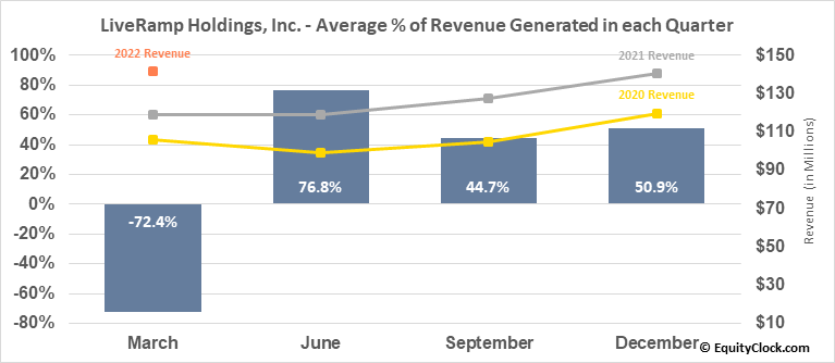 LiveRamp Holdings, Inc. (NYSE:RAMP) Revenue Seasonality