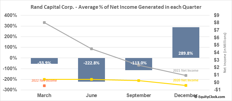 Rand Capital Corp. (NASD:RAND) Net Income Seasonality