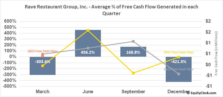 Rave Restaurant Group, Inc. (NASD:RAVE) Free Cash Flow Seasonality