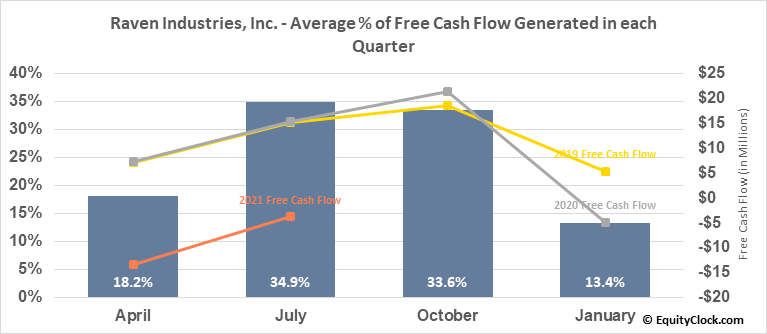 Raven Industries, Inc. (NASD:RAVN) Free Cash Flow Seasonality