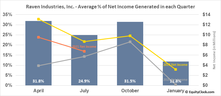 Raven Industries, Inc. (NASD:RAVN) Net Income Seasonality