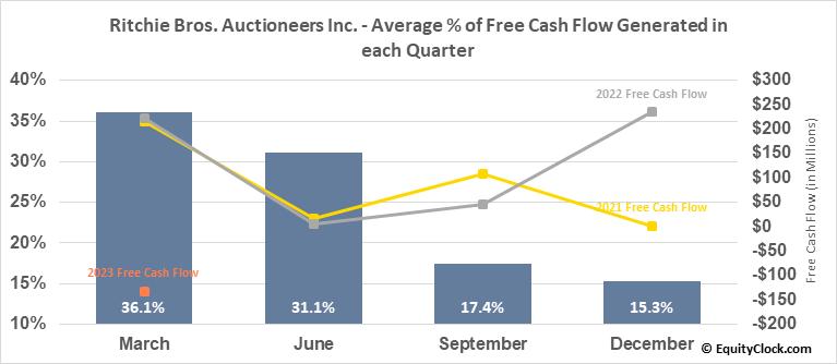 Ritchie Bros. Auctioneers Inc. (TSE:RBA.TO) Free Cash Flow Seasonality