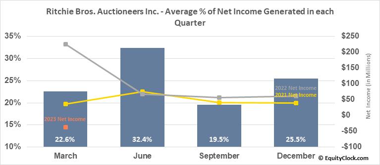 Ritchie Bros. Auctioneers Inc. (TSE:RBA.TO) Net Income Seasonality