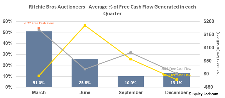 Ritchie Bros Auctioneers (NYSE:RBA) Free Cash Flow Seasonality