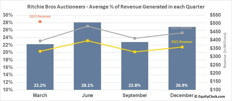 Ritchie Bros Auctioneers (NYSE:RBA) Revenue Seasonality