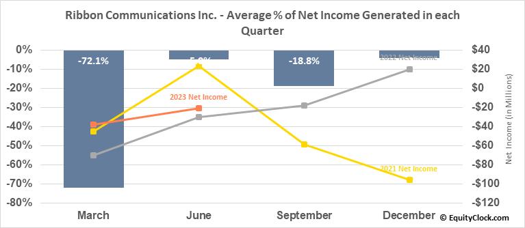 Ribbon Communications Inc. (NASD:RBBN) Net Income Seasonality