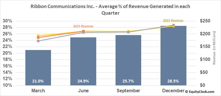Ribbon Communications Inc. (NASD:RBBN) Revenue Seasonality