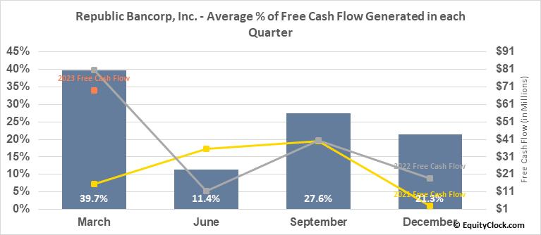 Republic Bancorp, Inc. (NASD:RBCAA) Free Cash Flow Seasonality