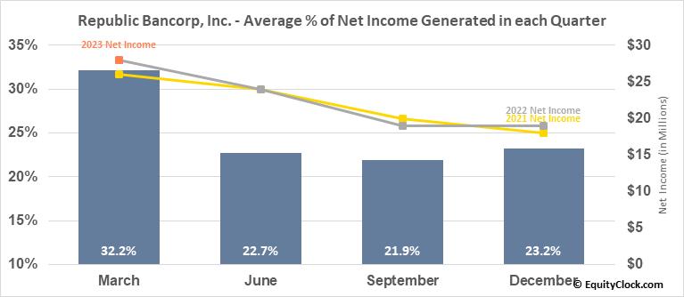 Republic Bancorp, Inc. (NASD:RBCAA) Net Income Seasonality