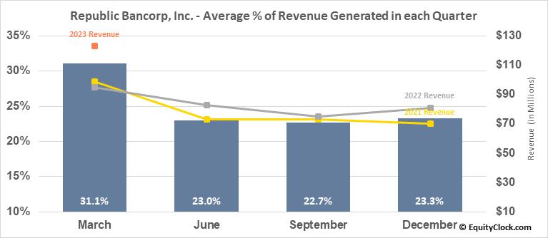 Republic Bancorp, Inc. (NASD:RBCAA) Revenue Seasonality
