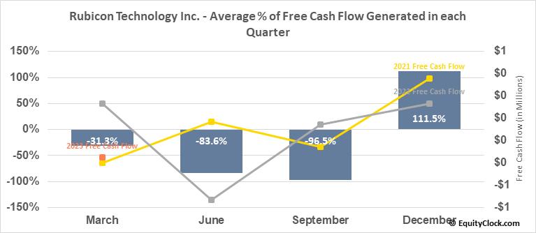 Rubicon Technology Inc. (NASD:RBCN) Free Cash Flow Seasonality
