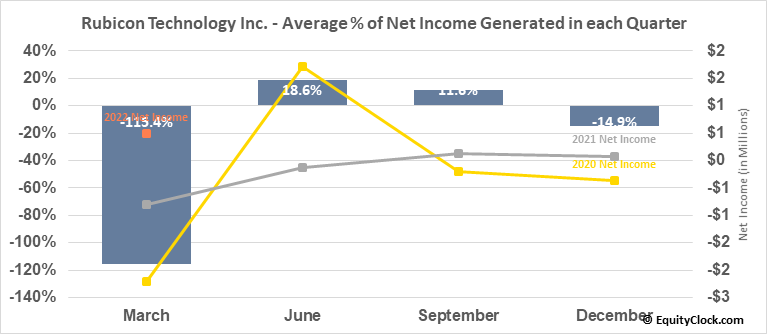 Rubicon Technology Inc. (NASD:RBCN) Net Income Seasonality