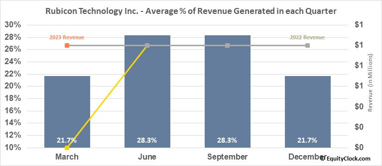 Rubicon Technology Inc. (NASD:RBCN) Revenue Seasonality
