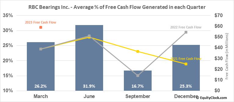 Regal-Beloit Corp. (NYSE:RBC) Free Cash Flow Seasonality