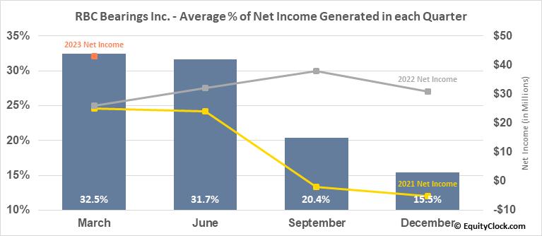 Regal-Beloit Corp. (NYSE:RBC) Net Income Seasonality