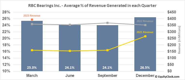 Regal-Beloit Corp. (NYSE:RBC) Revenue Seasonality