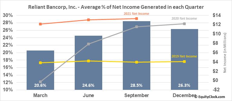 Reliant Bancorp, Inc. (NASD:RBNC) Net Income Seasonality