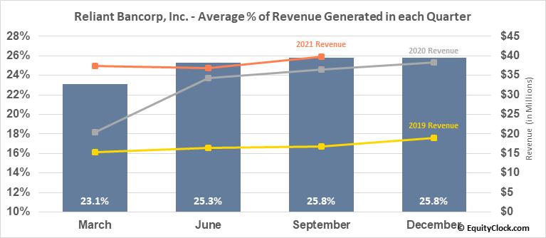 Reliant Bancorp, Inc. (NASD:RBNC) Revenue Seasonality