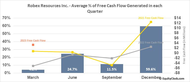 Robex Resources Inc. (TSXV:RBX.V) Free Cash Flow Seasonality