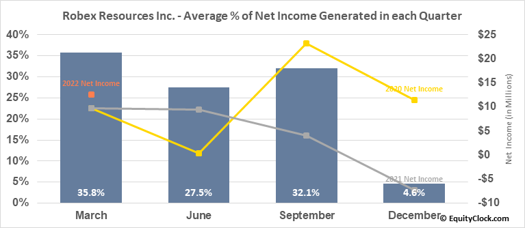 Robex Resources Inc. (TSXV:RBX.V) Net Income Seasonality