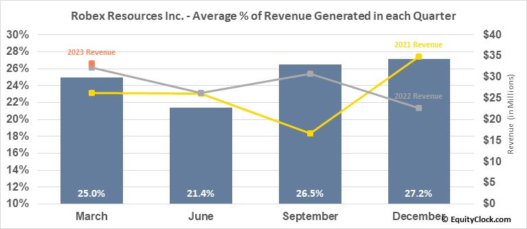 Robex Resources Inc. (TSXV:RBX.V) Revenue Seasonality