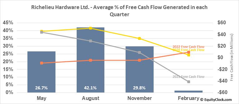 Richelieu Hardware Ltd. (TSE:RCH.TO) Free Cash Flow Seasonality
