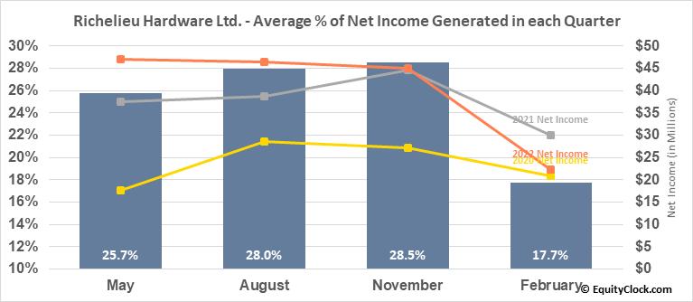 Richelieu Hardware Ltd. (TSE:RCH.TO) Net Income Seasonality