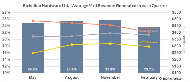 Richelieu Hardware Ltd. (TSE:RCH.TO) Revenue Seasonality