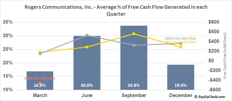Rogers Communications, Inc. (TSE:RCI/B.TO) Free Cash Flow Seasonality